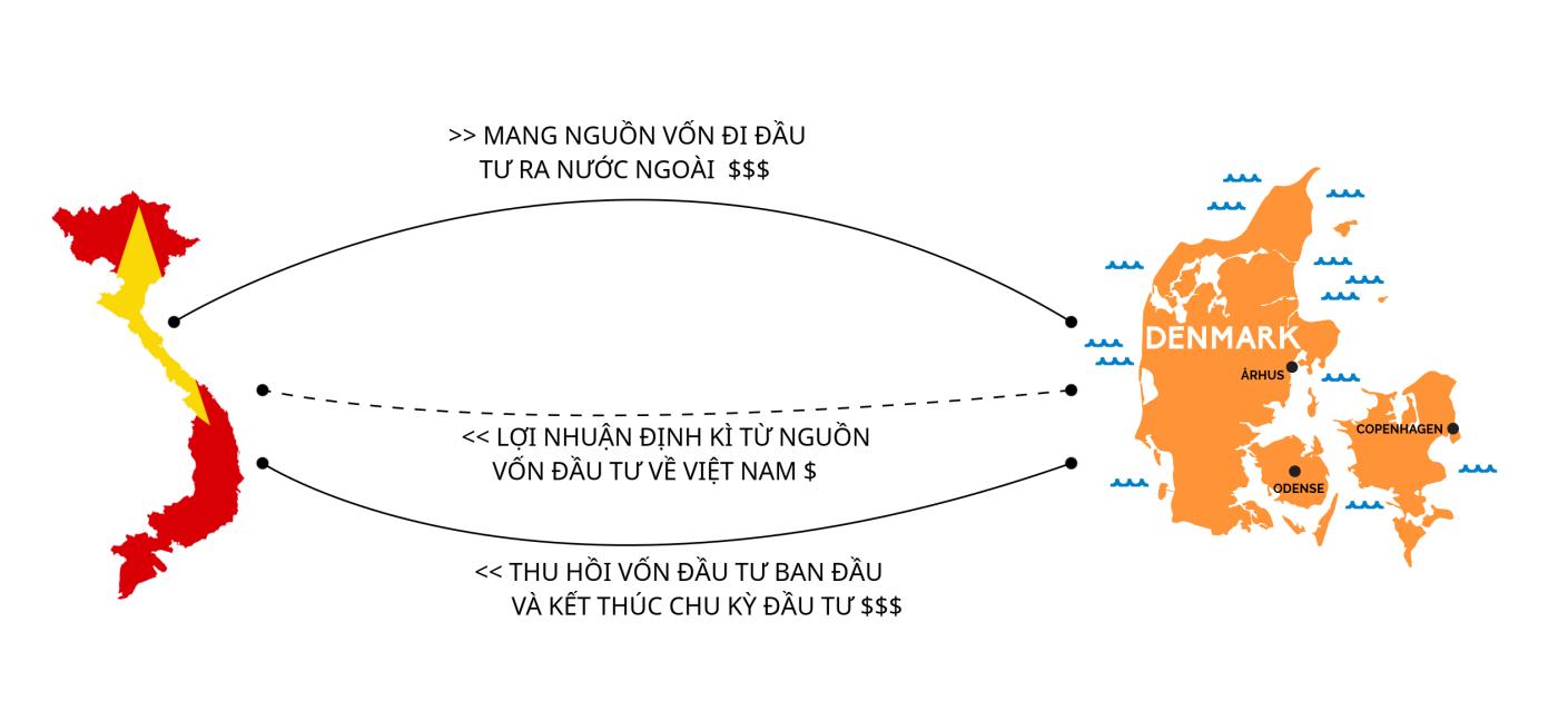 Thủ tục đầu tư ra nước ngoài - Luật Bạch Minh
